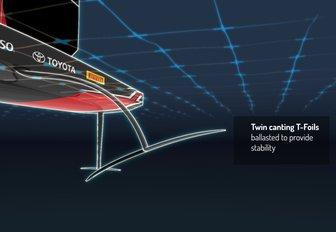 diagram of the twin canting T-foils of the AC75, to be raced at the 36th America's Cup