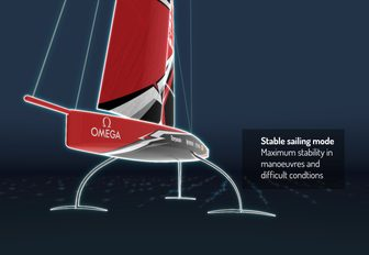 diagram of the stable sailing mode of the AC75, to be raced at the 36th America's Cup